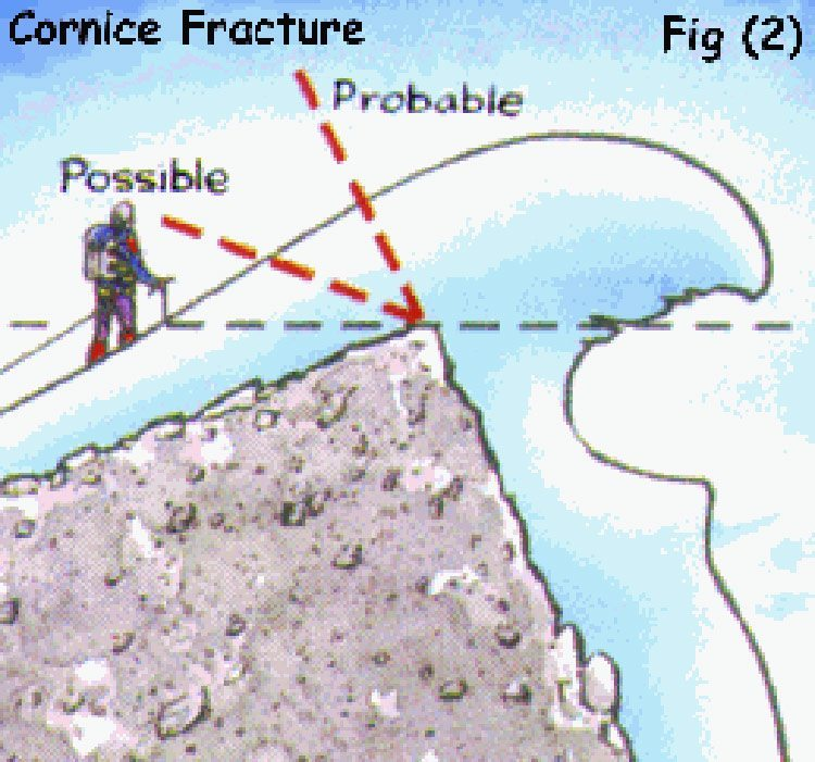 Cornice-Fracture-Points